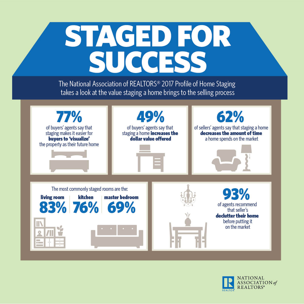 Home Staging Stats from NAR